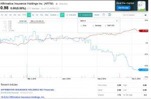 2014-12-16 21_13_01-AFFM Interactive Stock Chart _ Yahoo! Inc. Stock - Yahoo! Finance