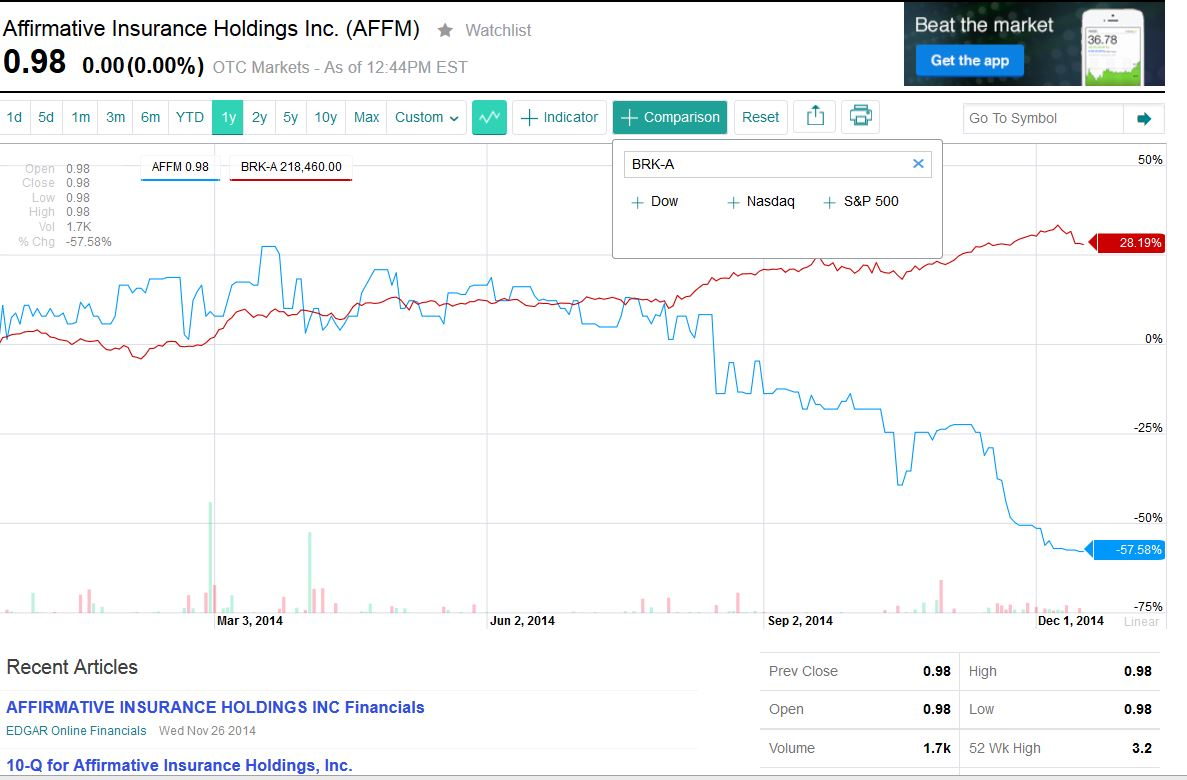 2014-12-16 21_13_01-AFFM Interactive Stock Chart _ Yahoo! Inc. Stock - Yahoo! Finance